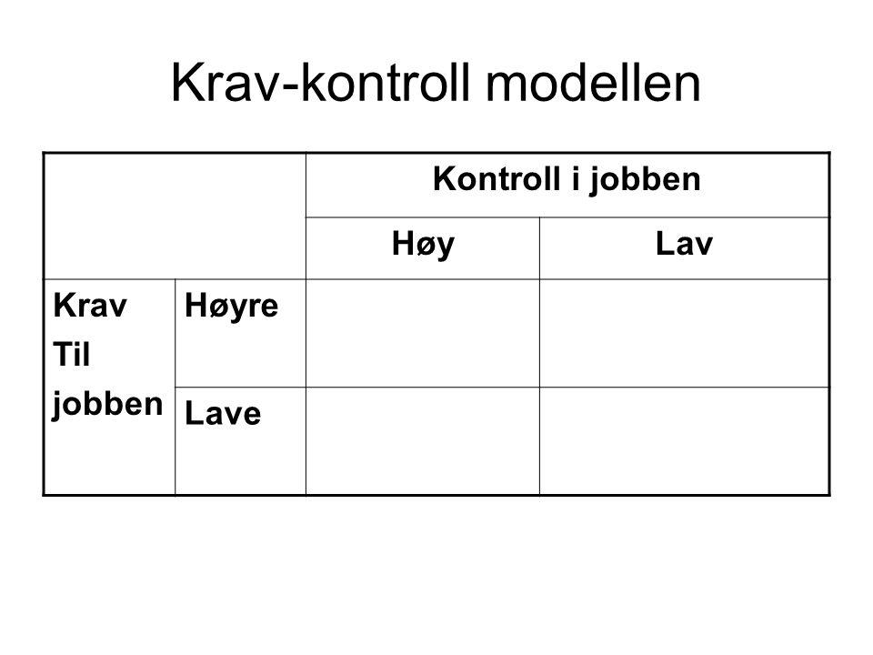 Krav-kontroll modellen