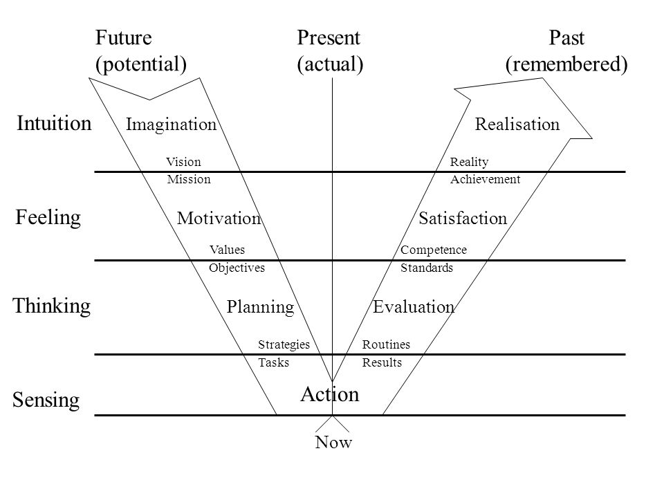 Future (potential) Present (actual) Past (remembered) Intuition