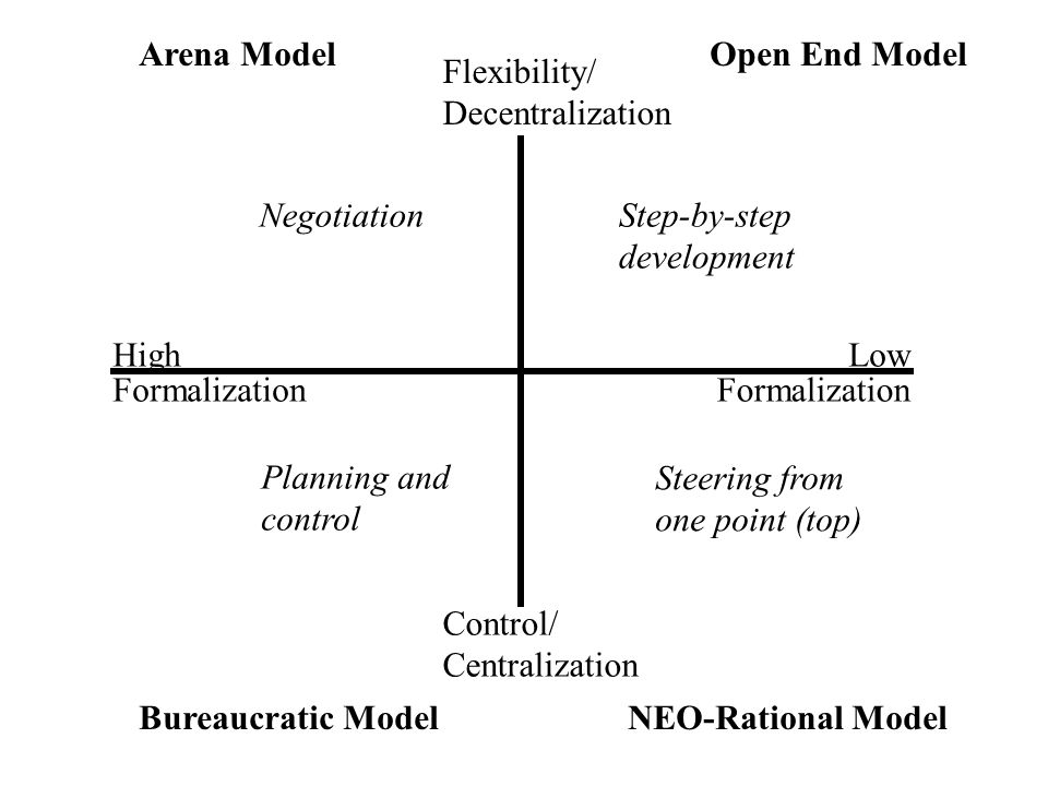 Arena Model Open End Model. Flexibility/ Decentralization. Negotiation. Step-by-step. development.