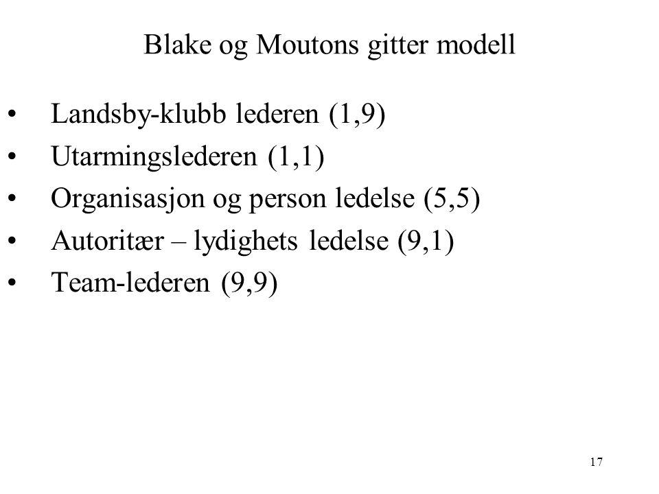 Blake og Moutons gitter modell
