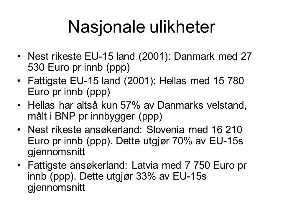 Nasjonale ulikheter Nest rikeste EU-15 land (2001): Danmark med 27 530 Euro pr innb (ppp)
