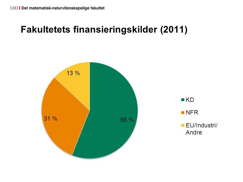 Fakultetets finansieringskilder (2011)