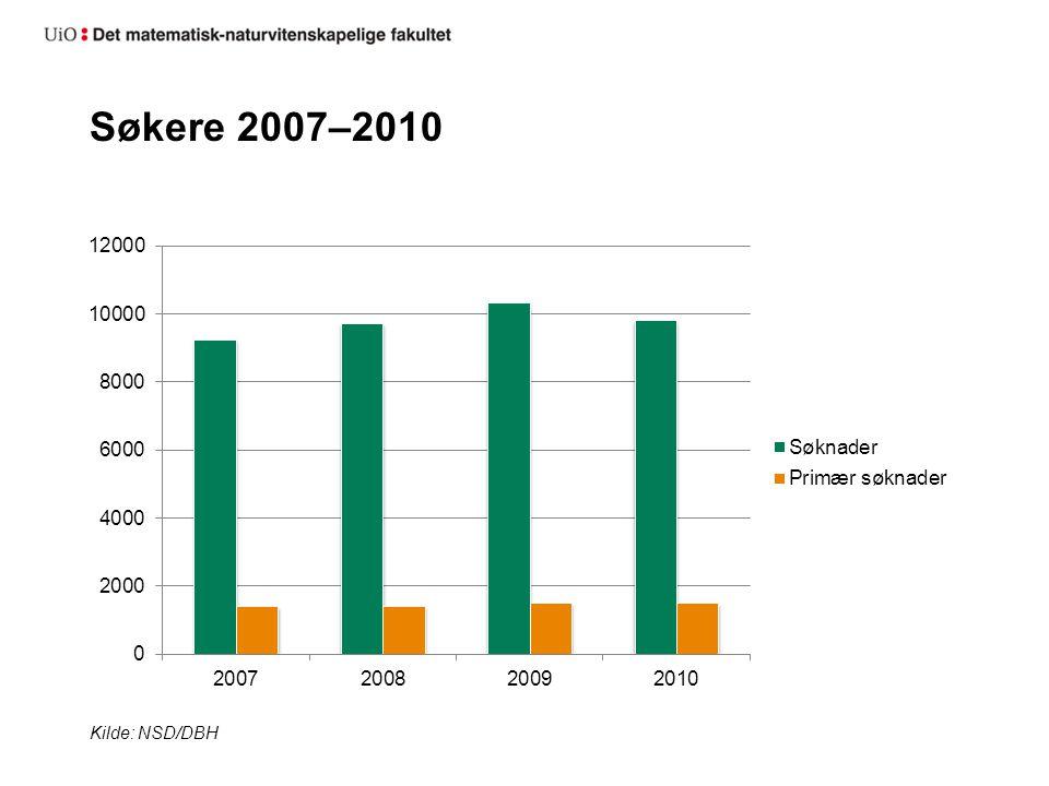 Søkere 2007–2010 Kilde: NSD/DBH
