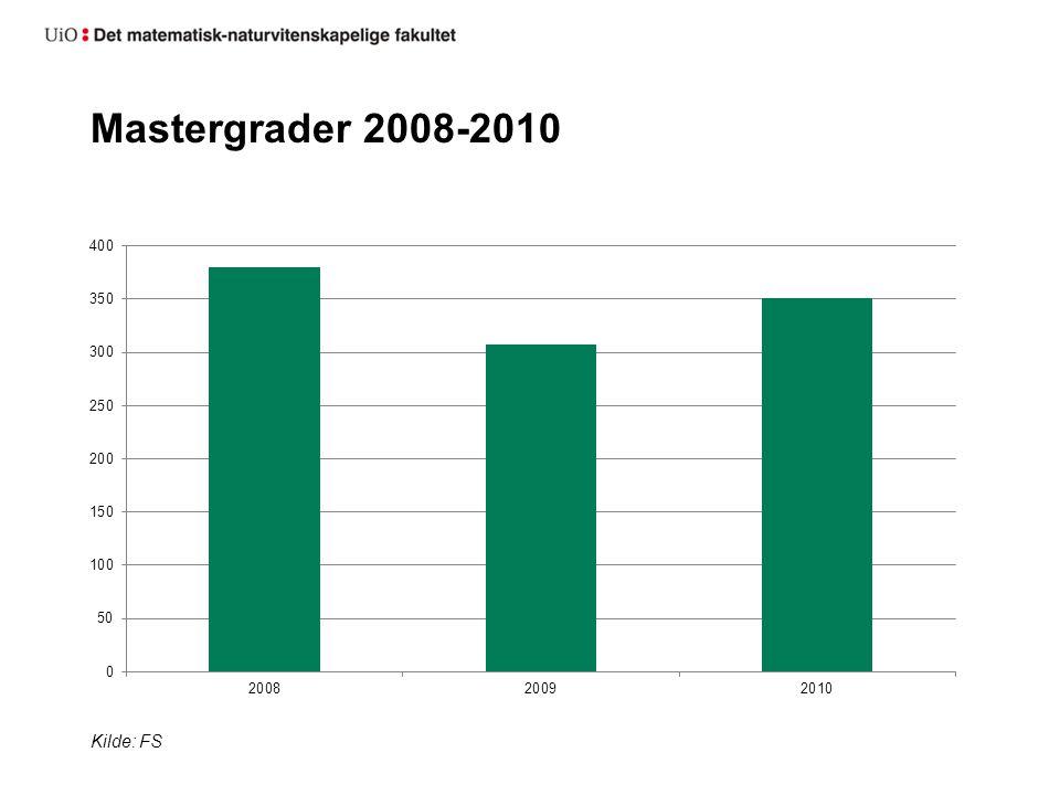 Mastergrader 2008-2010