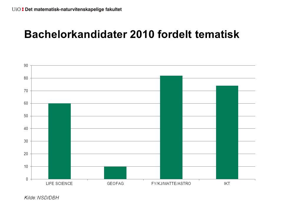 Bachelorkandidater 2010 fordelt tematisk