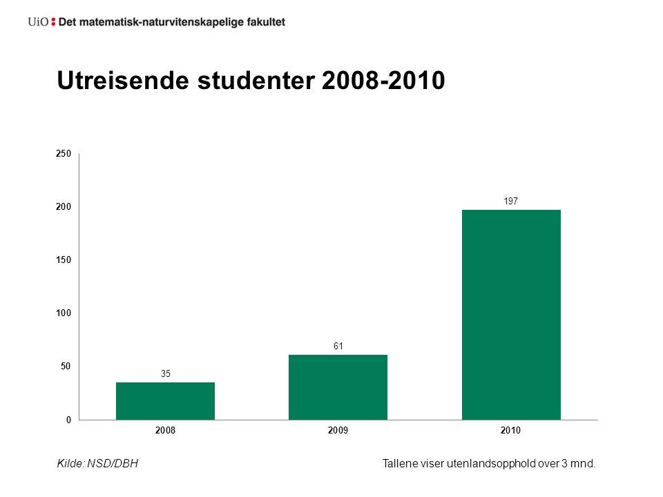 Utreisende studenter 2008-2010