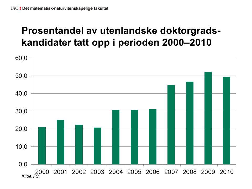 Prosentandel av utenlandske doktorgrads-kandidater tatt opp i perioden 2000–2010