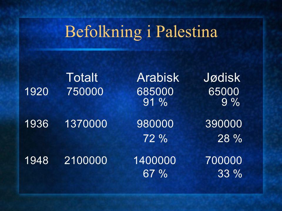 Befolkning i Palestina
