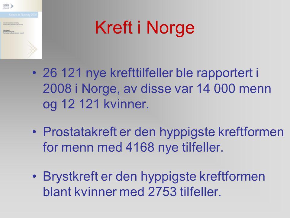 Kreft i Norge 26 121 nye krefttilfeller ble rapportert i 2008 i Norge, av disse var 14 000 menn og 12 121 kvinner.
