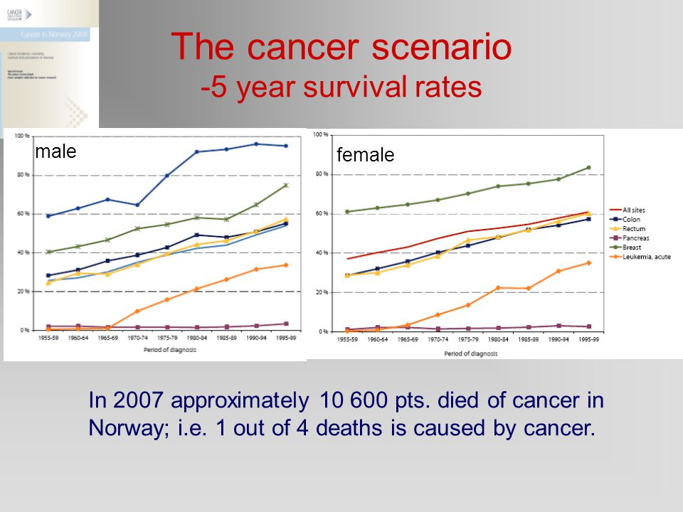 The cancer scenario -5 year survival rates