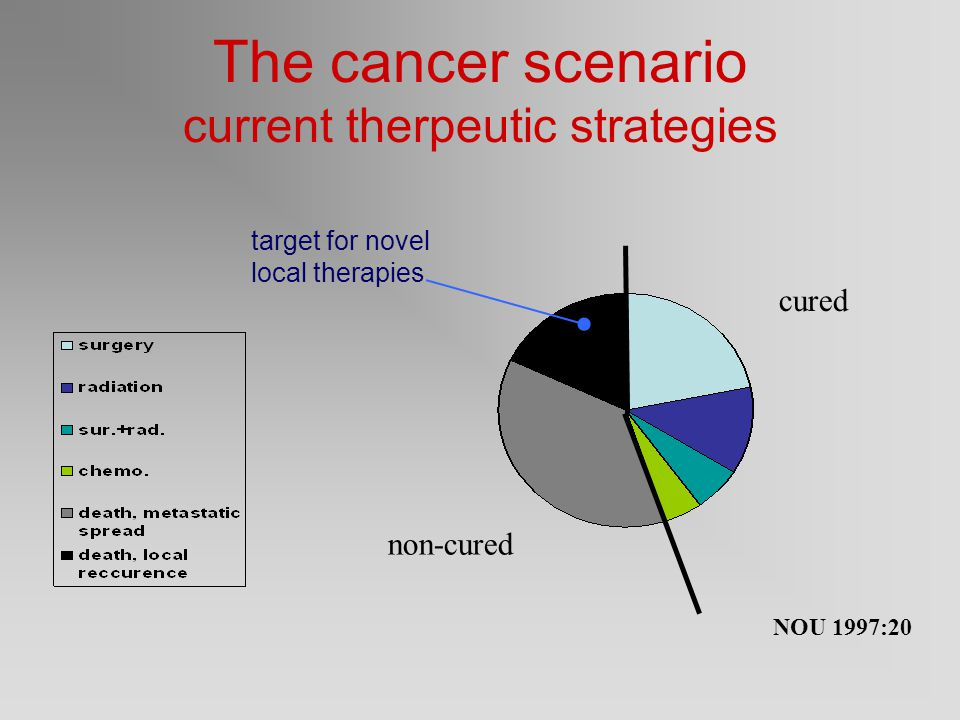 The cancer scenario current therpeutic strategies