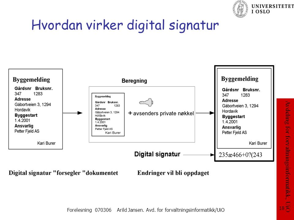 Hvordan virker digital signatur