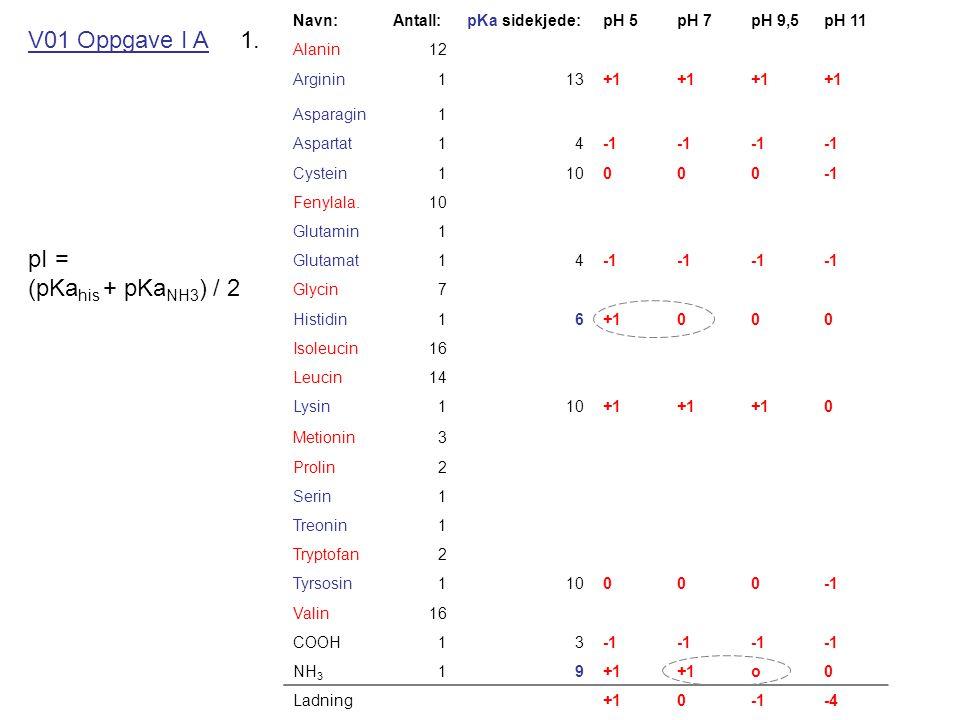 V01 Oppgave I A 1. pI = (pKahis + pKaNH3) / 2 Navn: Antall: