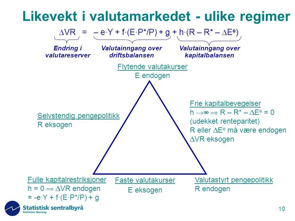 Likevekt i valutamarkedet - ulike regimer