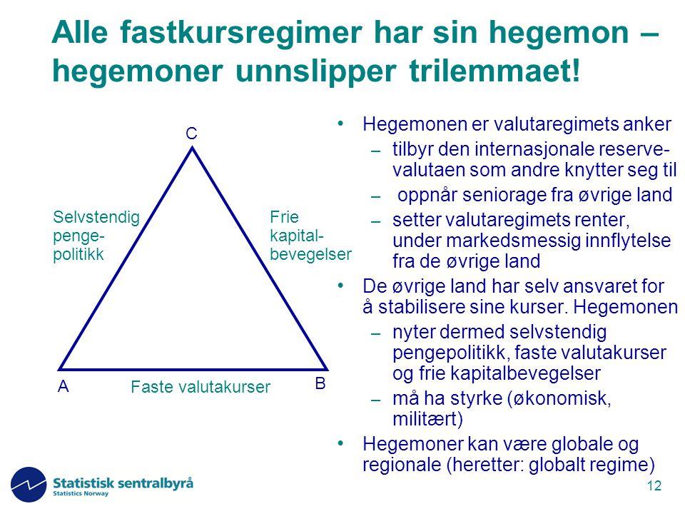 Alle fastkursregimer har sin hegemon – hegemoner unnslipper trilemmaet!
