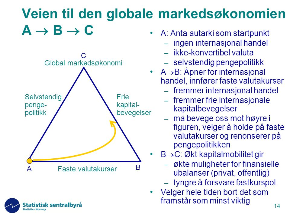 Veien til den globale markedsøkonomien A  B  C