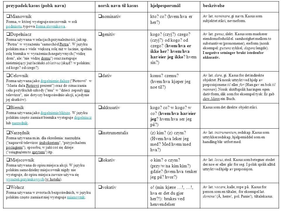 przypadek/kasus (polsk navn) norsk navn til kasus hjelpespørsmål