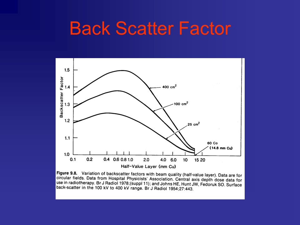 Back Scatter Factor