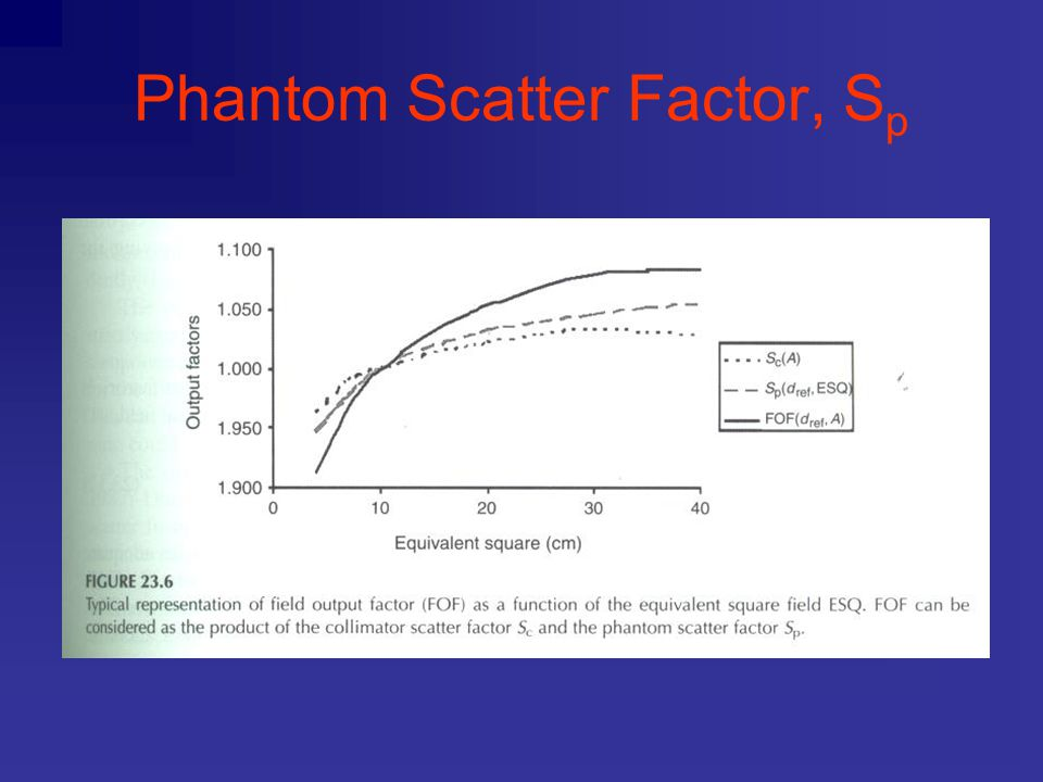 Phantom Scatter Factor, Sp