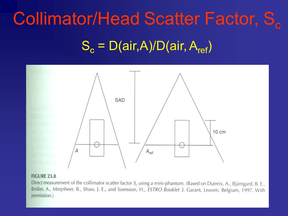 Collimator/Head Scatter Factor, Sc