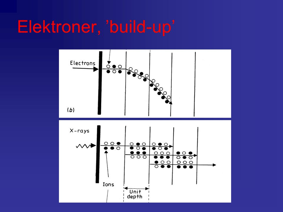 Elektroner, 'build-up'