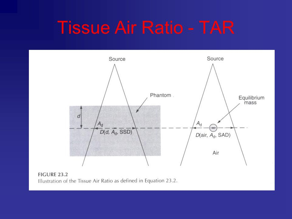 Tissue Air Ratio - TAR