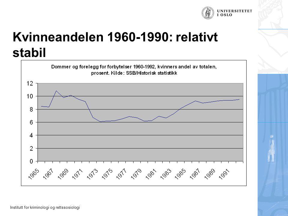 Kvinneandelen 1960-1990: relativt stabil