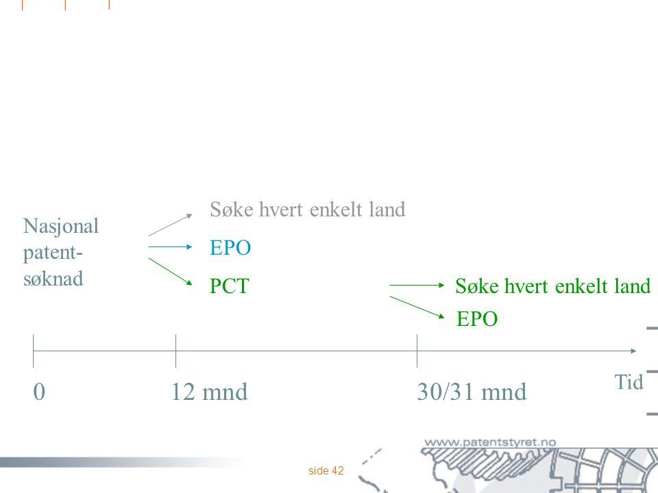 12 mnd 30/31 mnd Søke hvert enkelt land Nasjonal patent- søknad EPO
