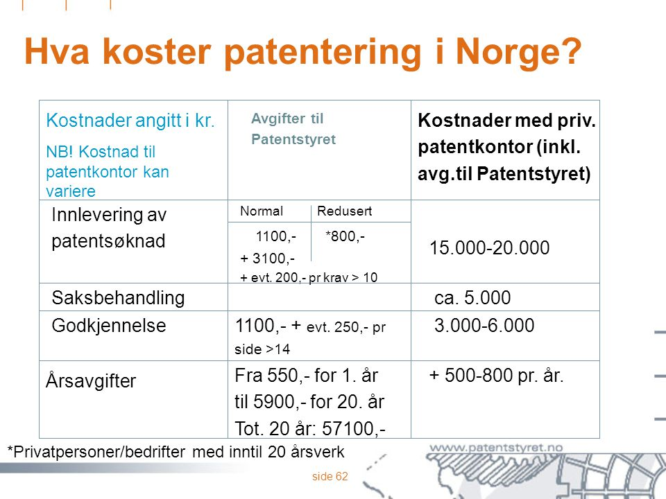Hva koster patentering i Norge