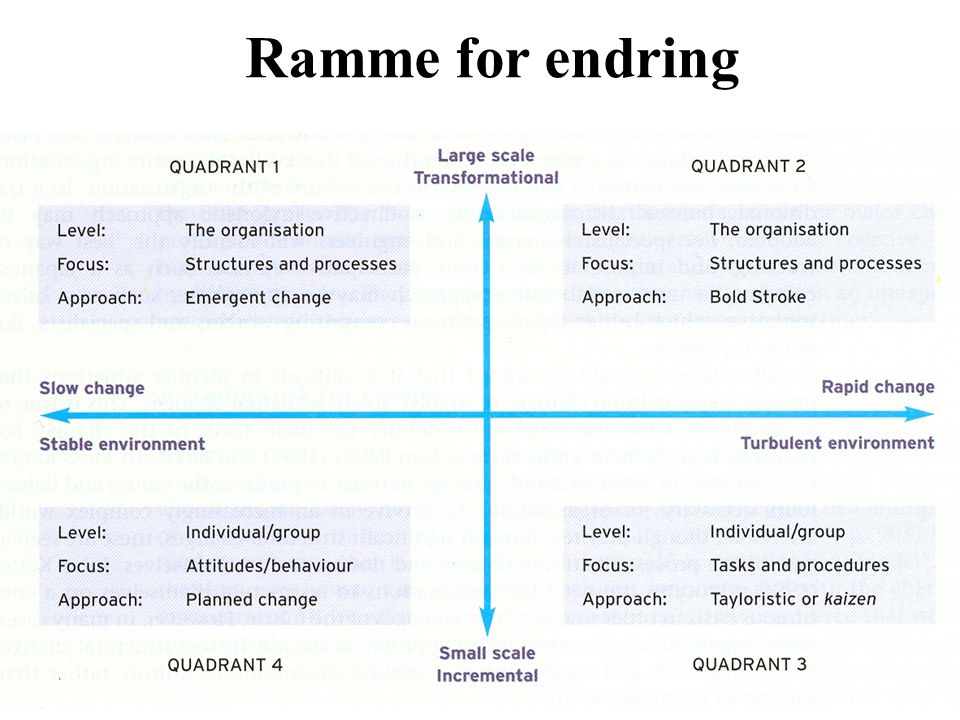 Ramme for endring