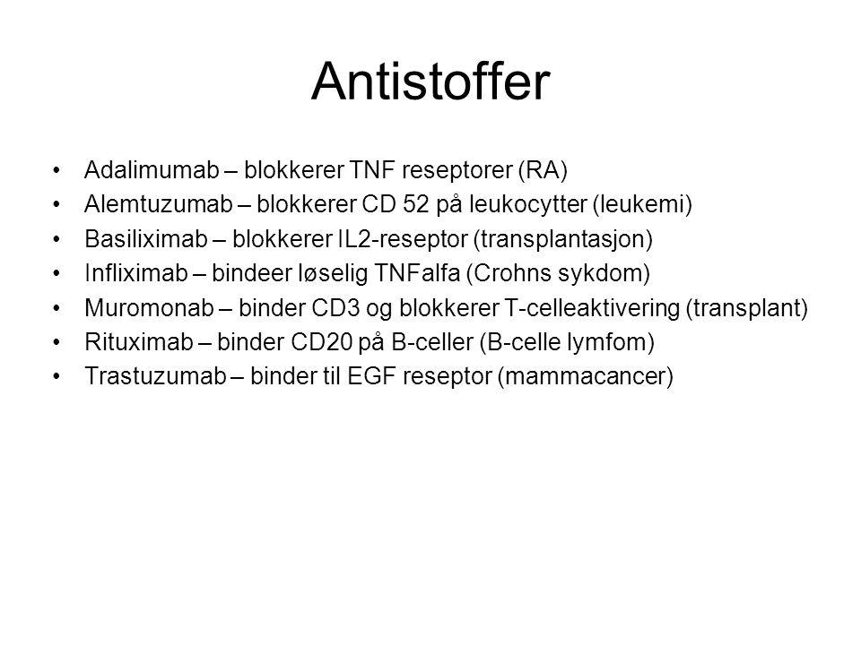 Antistoffer Adalimumab – blokkerer TNF reseptorer (RA)