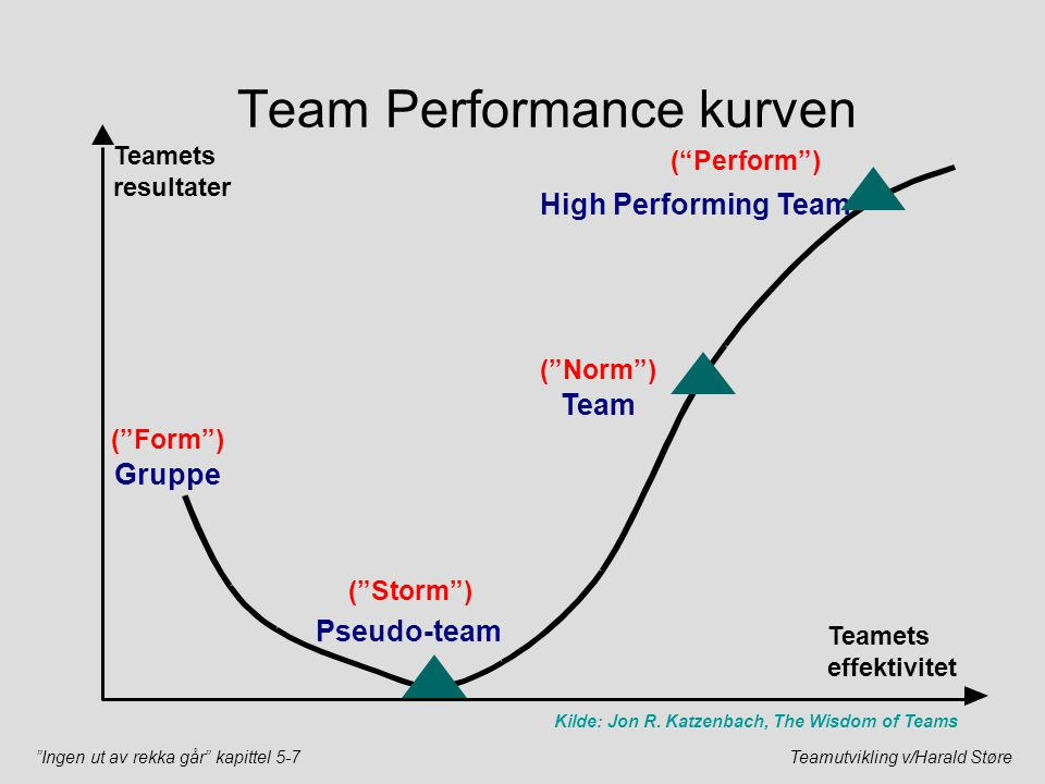 Team Performance kurven