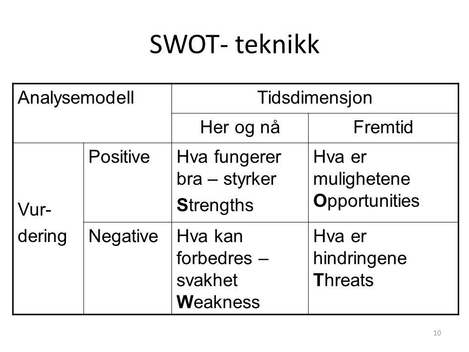 SWOT- teknikk Analysemodell Tidsdimensjon Her og nå Fremtid Vur-
