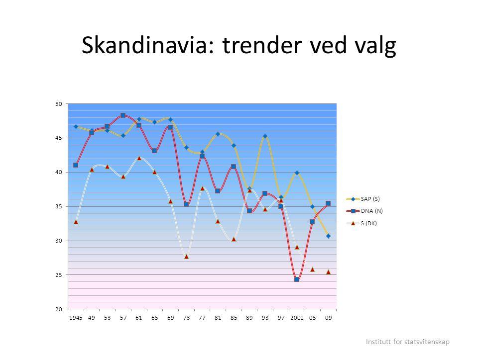 Skandinavia: trender ved valg