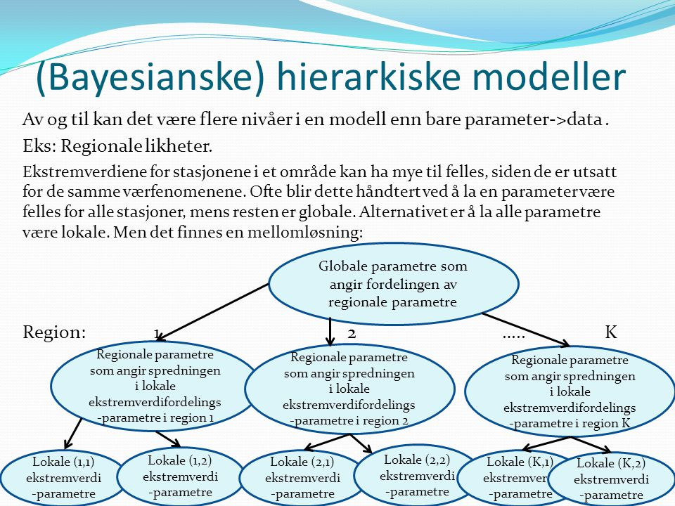(Bayesianske) hierarkiske modeller