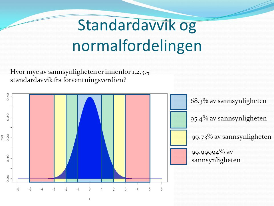 Standardavvik og normalfordelingen