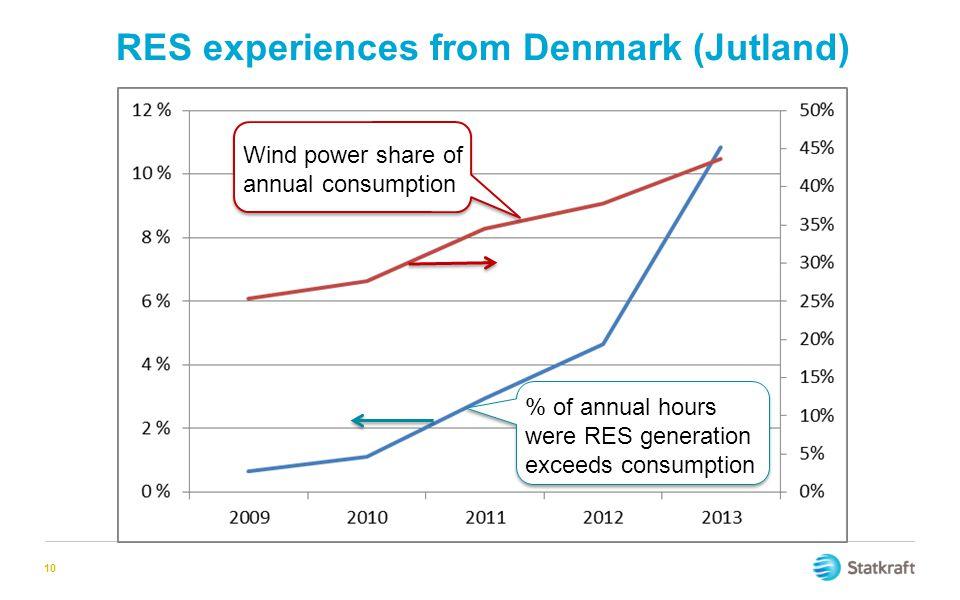 RES experiences from Denmark (Jutland)