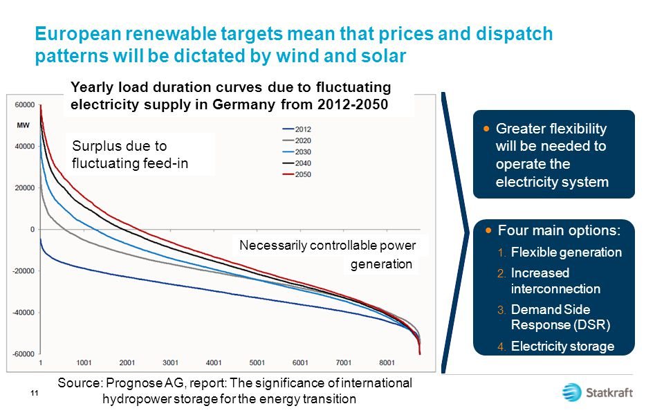 European renewable targets mean that prices and dispatch patterns will be dictated by wind and solar
