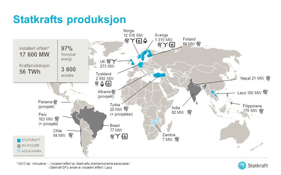 Statkrafts produksjon
