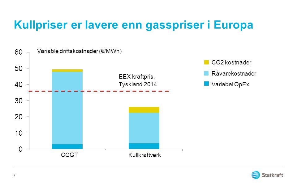 Kullpriser er lavere enn gasspriser i Europa