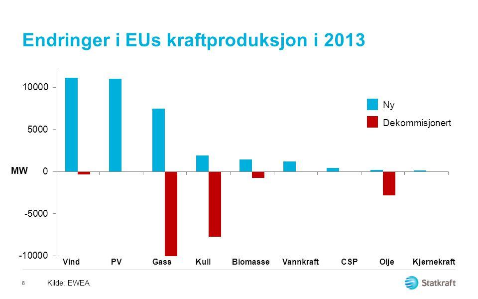 Endringer i EUs kraftproduksjon i 2013