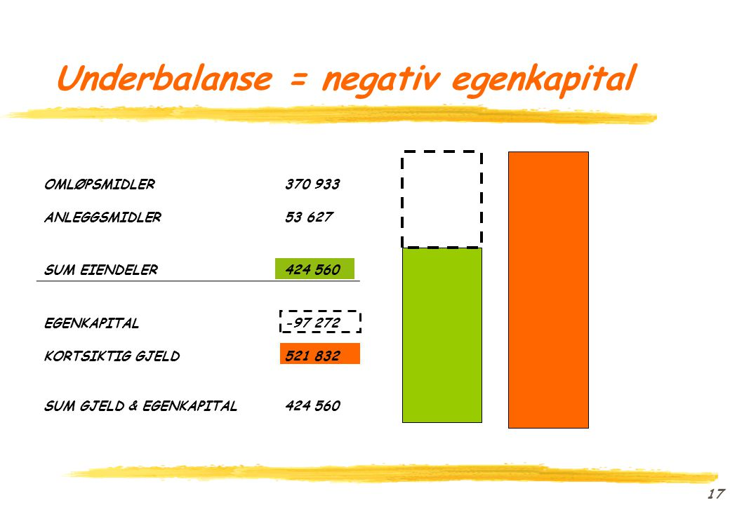 Underbalanse = negativ egenkapital