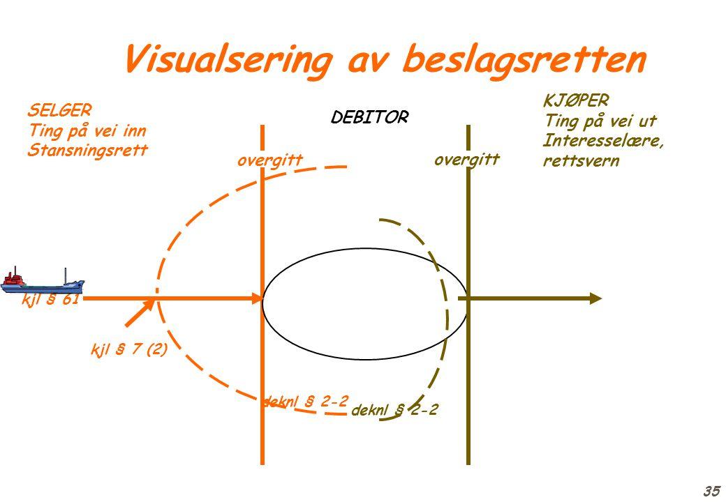 Visualsering av beslagsretten