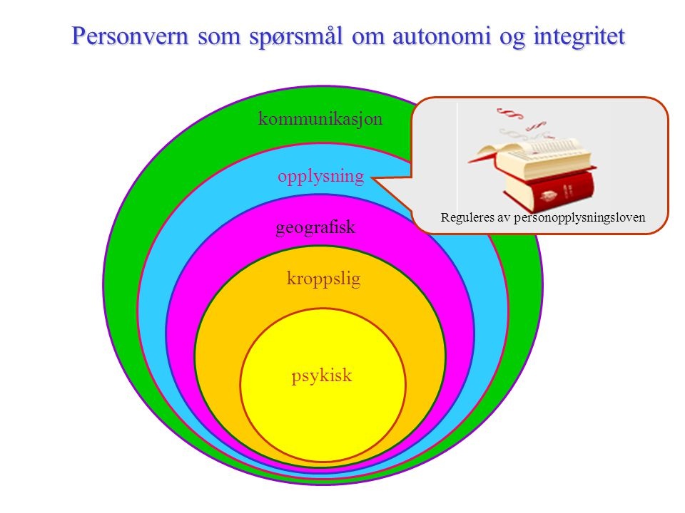 Personvern som spørsmål om autonomi og integritet