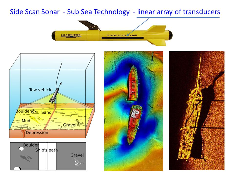 Side Scan Sonar - Sub Sea Technology - linear array of transducers