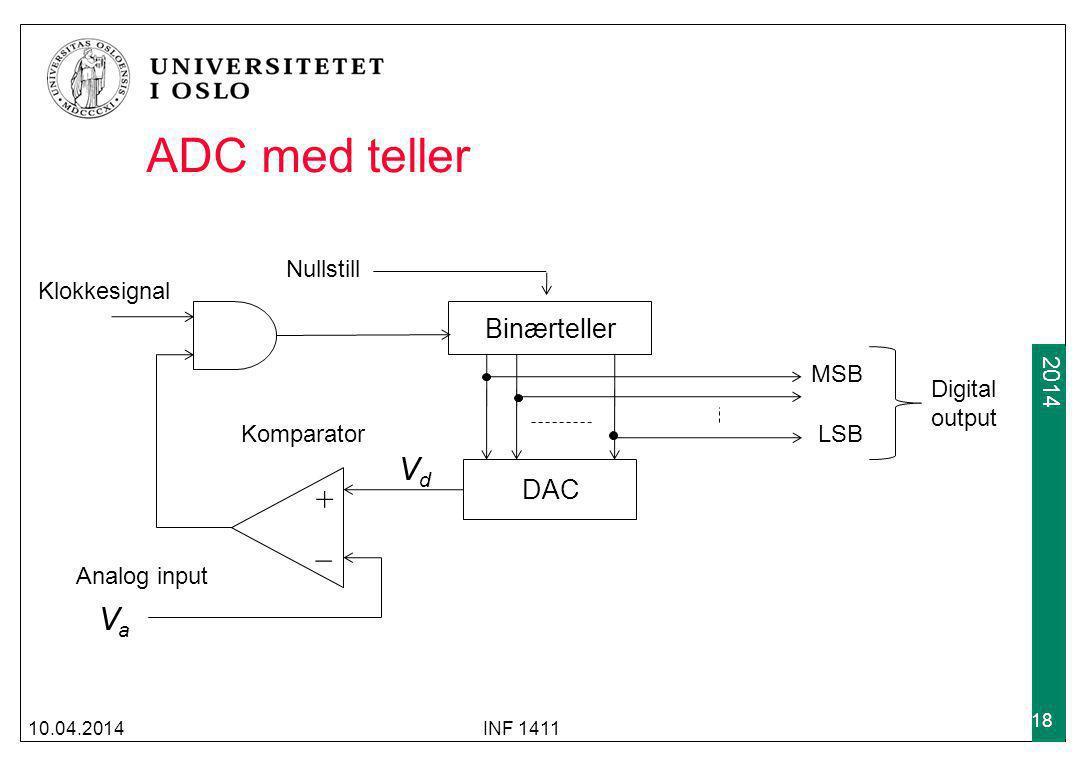ADC med teller Vd + _ Va Binærteller DAC Nullstill Klokkesignal MSB
