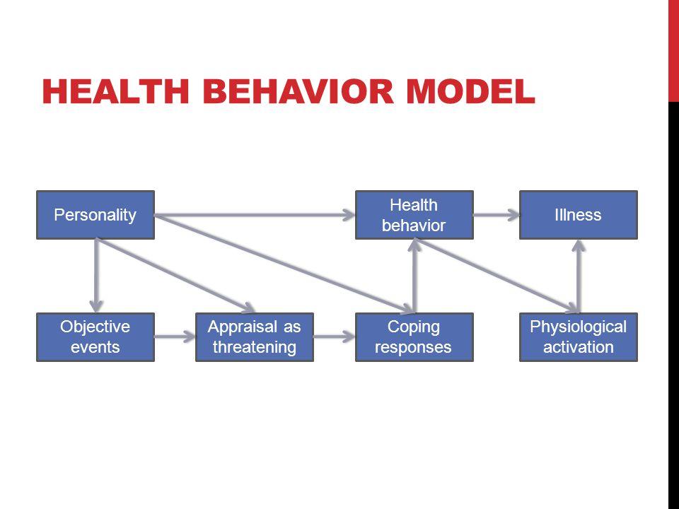Physiologicalactivation