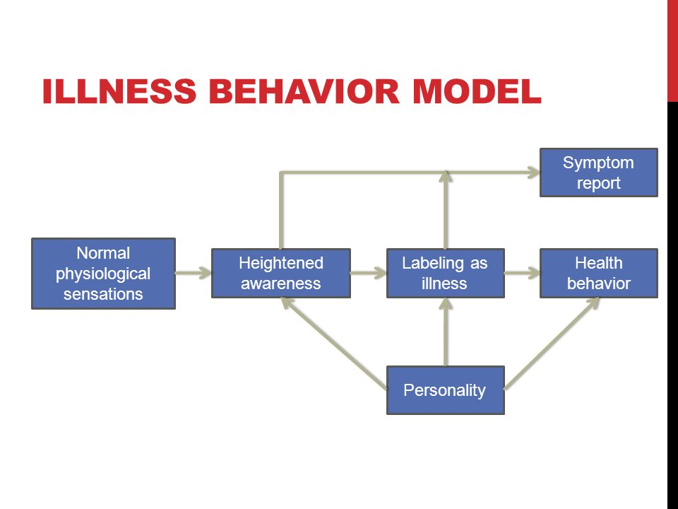 Illness Behavior Model