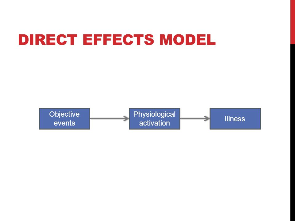 Physiological activation