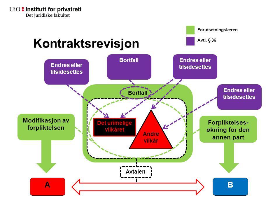 Kontraktsrevisjon A B Modifikasjon av forpliktelsen